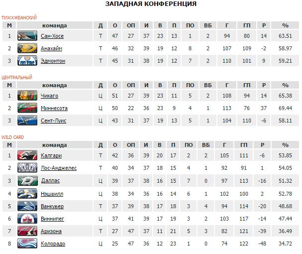 «Торонто» победил «Детройт» вматче «Столетней классики» НХЛ