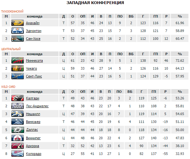 Передачи Овечкина иКузнецова помогли «Вашингтону» одержать девятую победу подряд вНХЛ